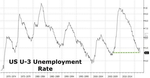 u3-unemployment-rate